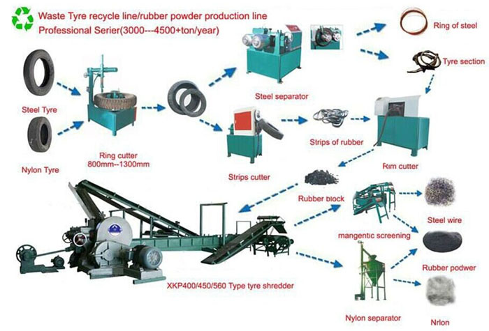 Waste_Tyre_Rubber_Powder_Production_Line